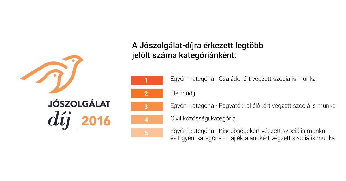joszolgalat_dij_1.png