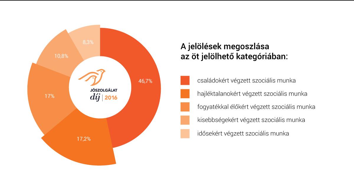 joszolgalat_dij_3.png